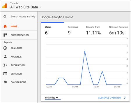 Your site's analytics data