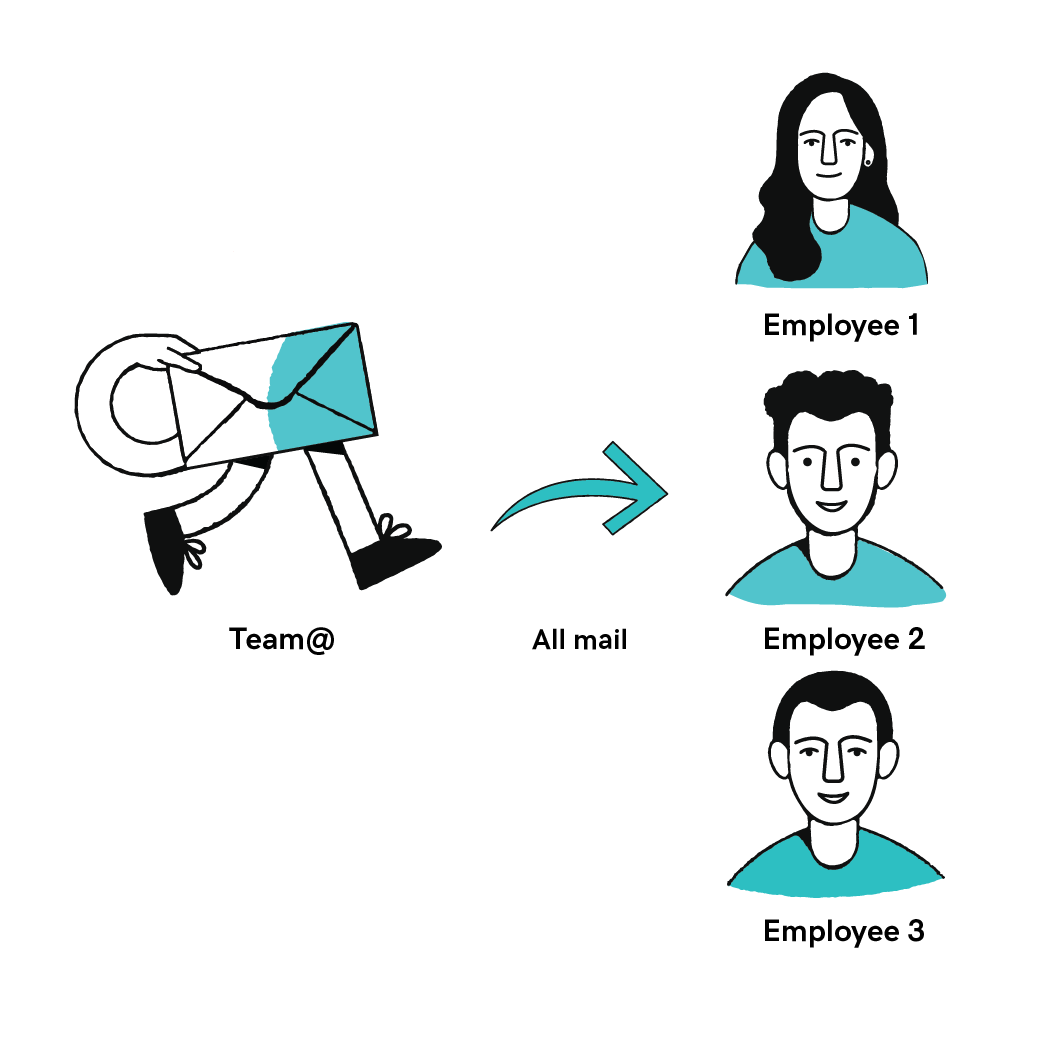 distribution groups